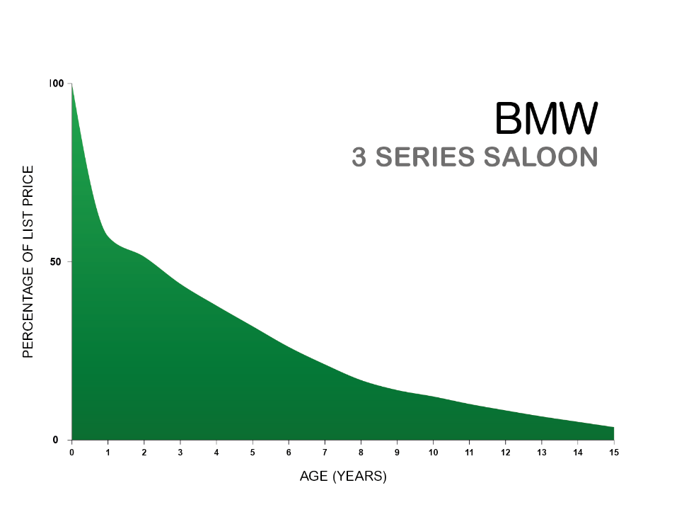 BMW 3 Series depreciation