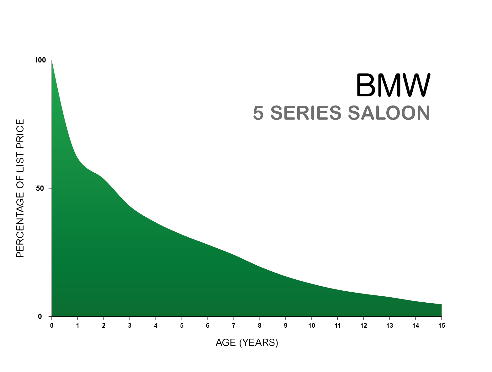 BMW 5 Series depreciation